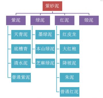 紫砂壶泥料的种类|紫砂泥料分类