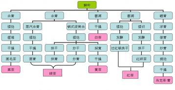 六大茶类的工艺流程图及特点