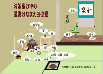 日本茶道道具布置图