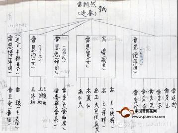 普洱茶历史:寻找雷永丰(5)